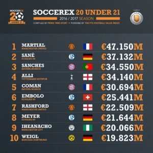 Tottenham's Dele Alli is fourth on the list Photo: Soccerex