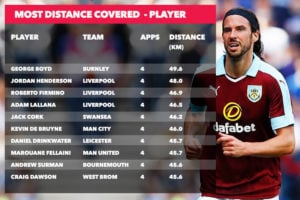Distance covered player