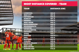 distance covered team